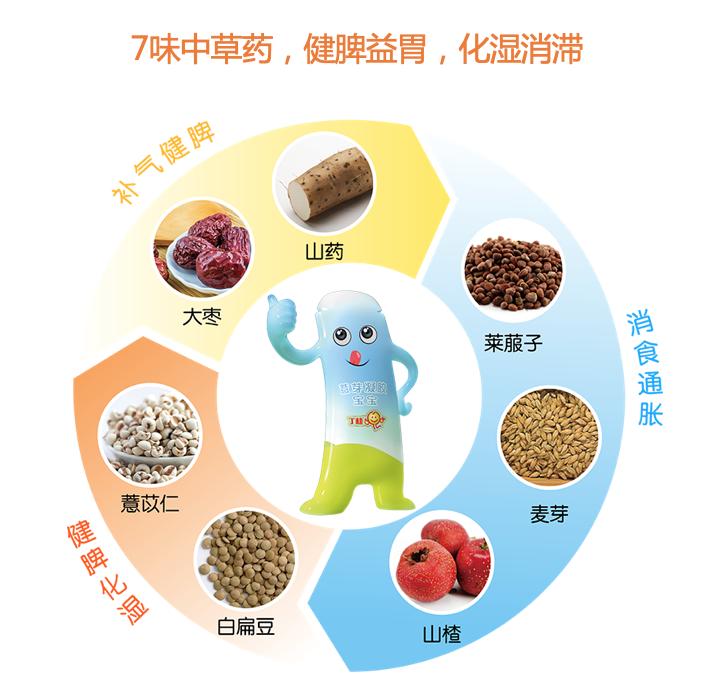 宝宝积食食疗方法有哪些?这些常见食物就能缓解